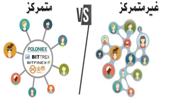 تفاوت صرافی متمرکز و صرافی غیرمتمرکز چیست؟