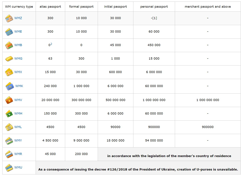 WebMoney Keeper Standard financial restrictions